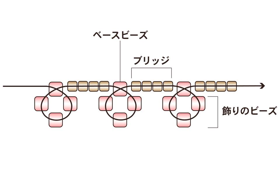 ピコット 編み